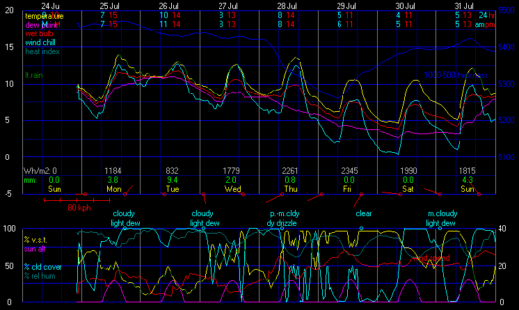 WXSIM Forecast Analysis Display (WRET Image)