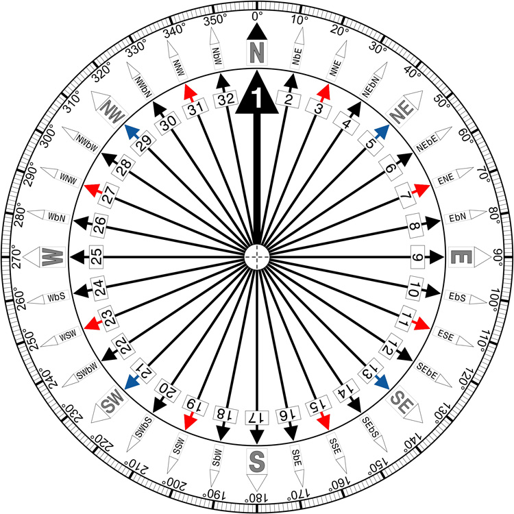 The Rose of the Winds: check out the 32 cardinal points and their corresponding degrees